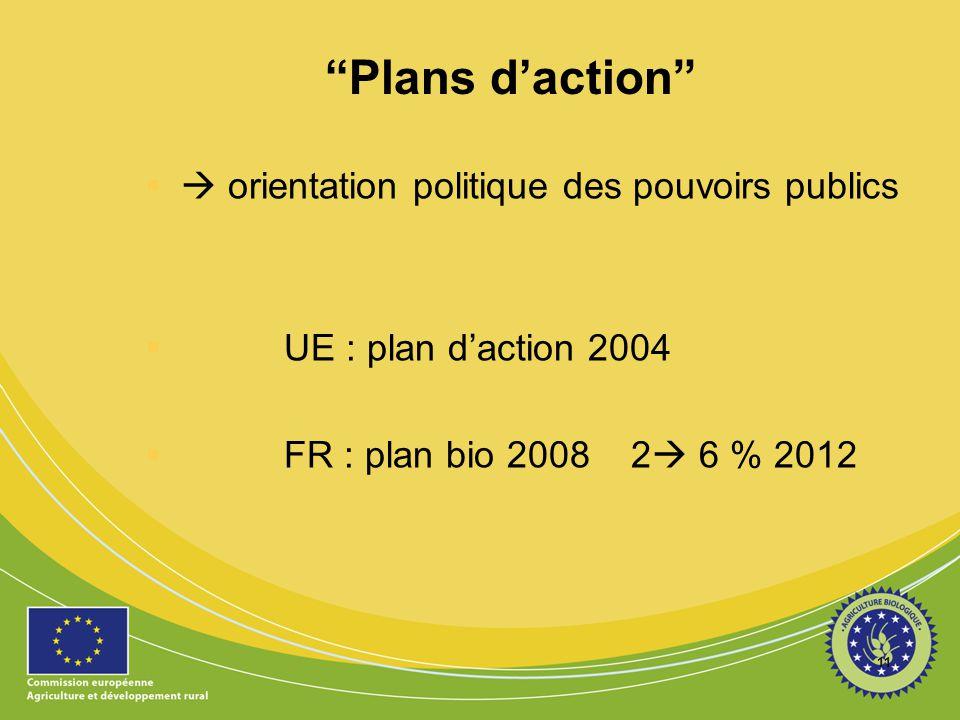 Plans d'action  orientation politique des pouvoirs publics