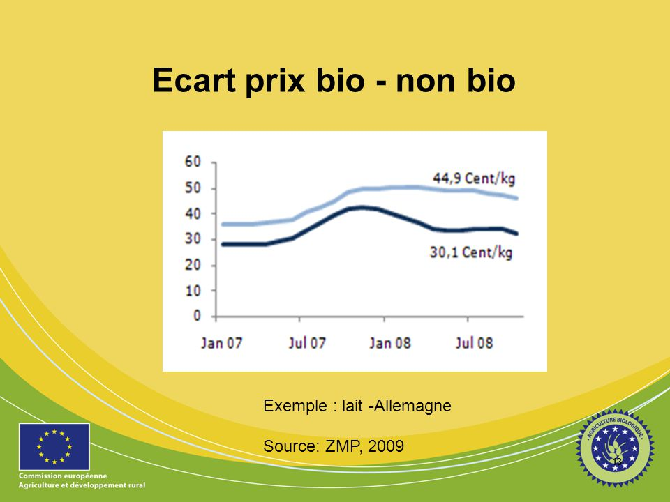 Ecart prix bio - non bio Exemple : lait -Allemagne Source: ZMP, 2009
