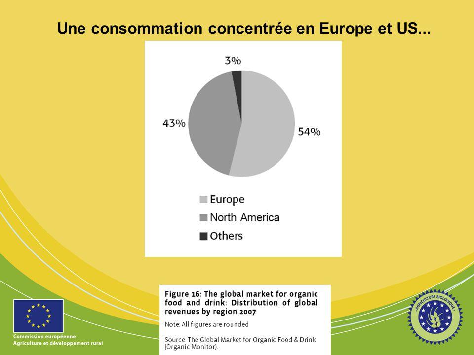 Une consommation concentrée en Europe et US...