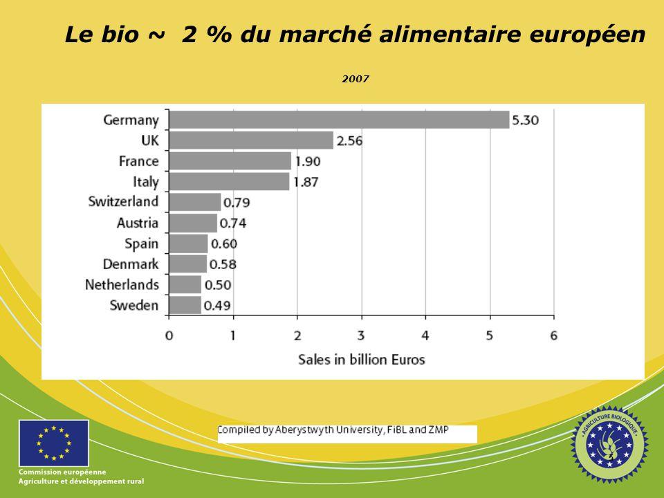 Le bio ~ 2 % du marché alimentaire européen 2007