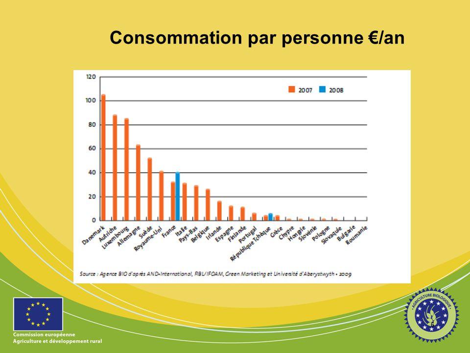 Consommation par personne €/an