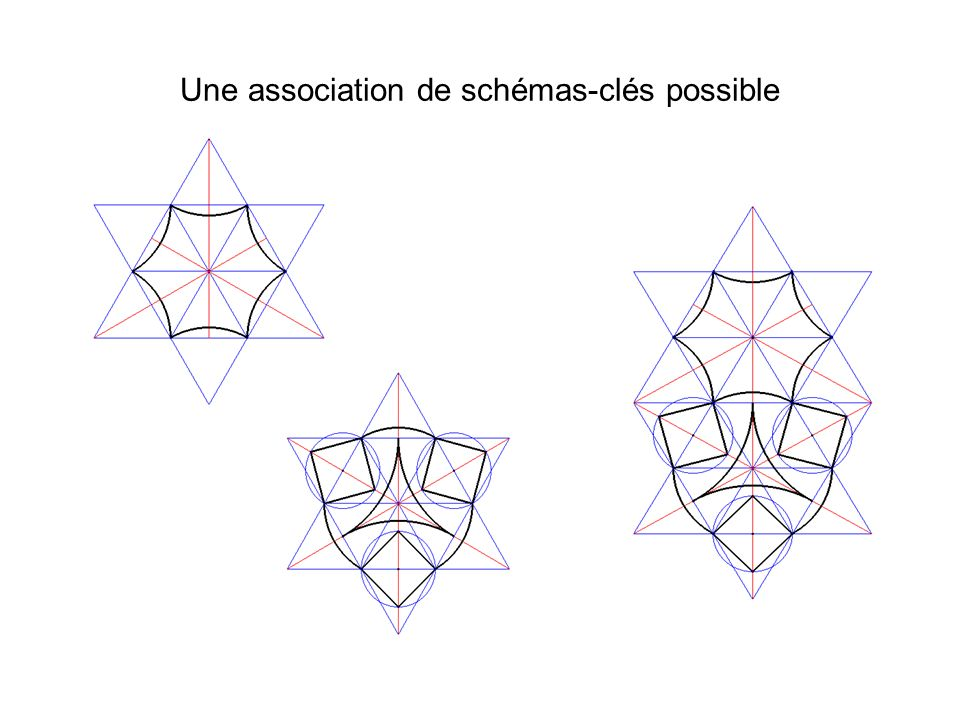 Une association de schémas-clés possible