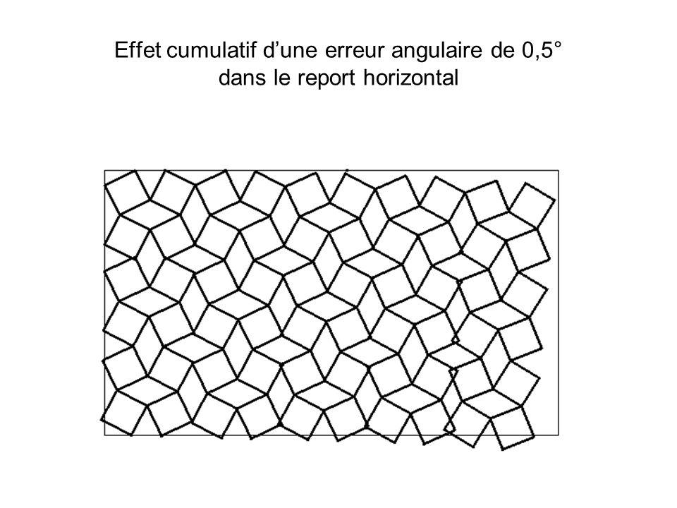 Effet cumulatif d'une erreur angulaire de 0,5° dans le report horizontal