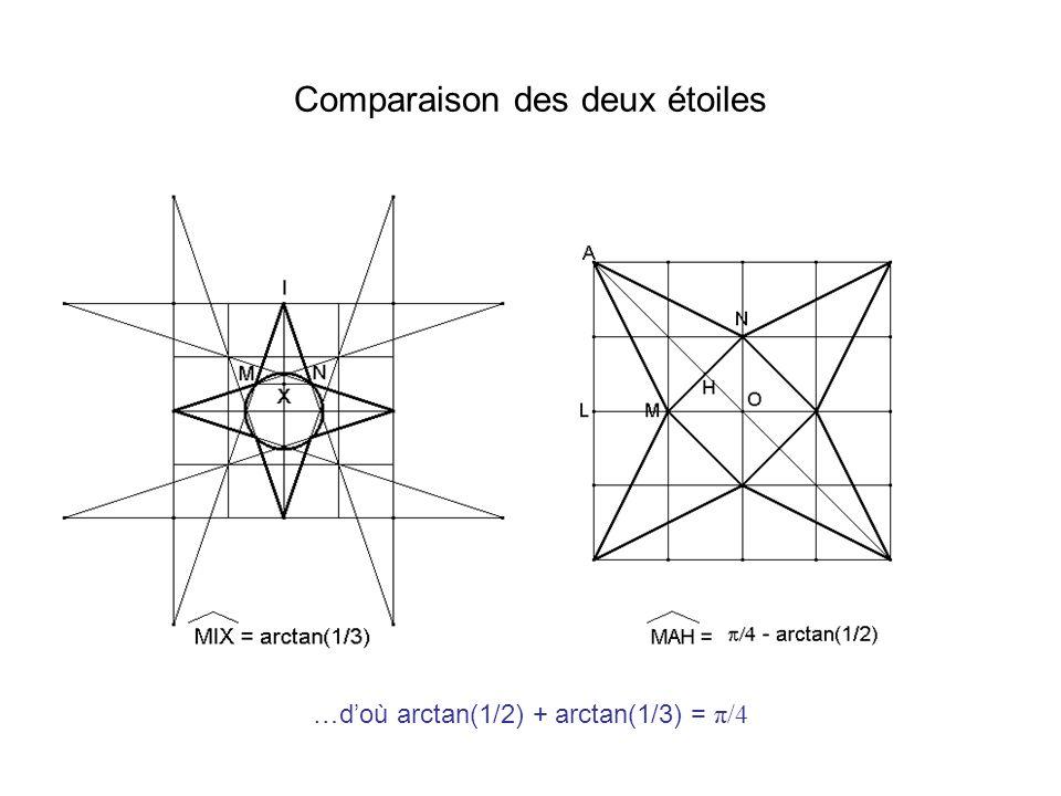 Comparaison des deux étoiles