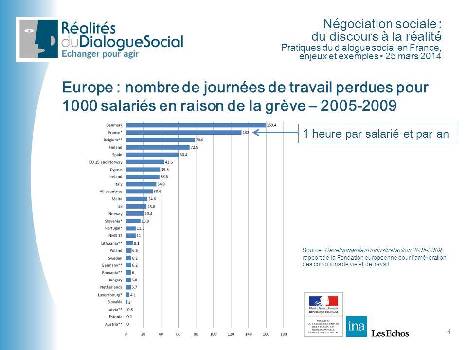Europe : nombre de journées de travail perdues pour 1000 salariés en raison de la grève – 2005-2009