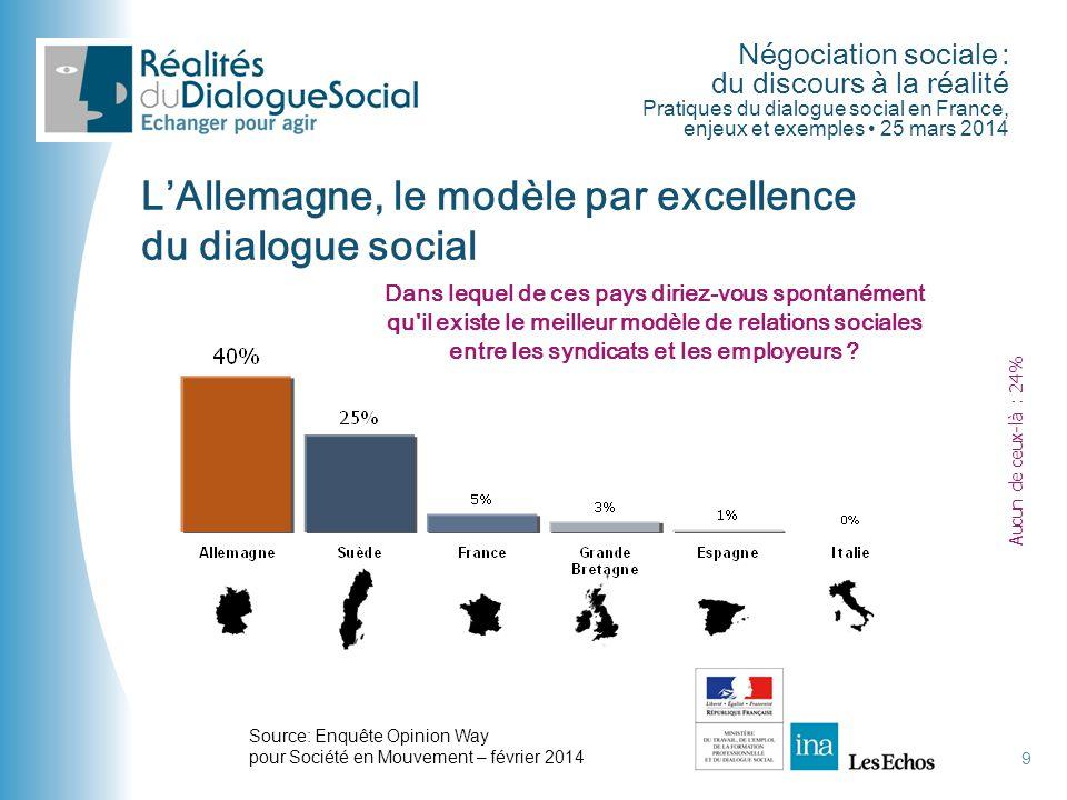 L'Allemagne, le modèle par excellence du dialogue social