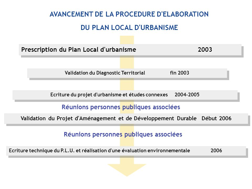 AVANCEMENT DE LA PROCEDURE D ELABORATION DU PLAN LOCAL D URBANISME