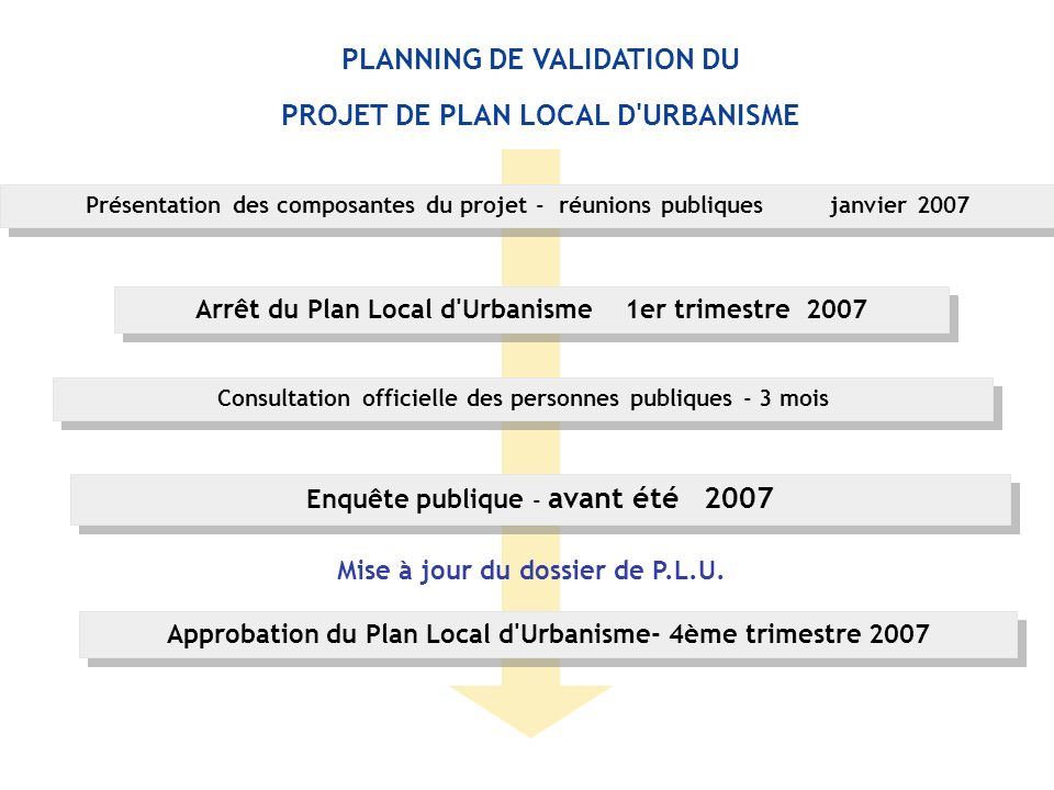 PLANNING DE VALIDATION DU PROJET DE PLAN LOCAL D URBANISME