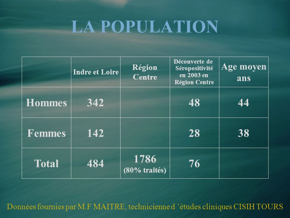 LA POPULATION Hommes 342 48 44 Femmes 142 28 38 Total 484 1786 76