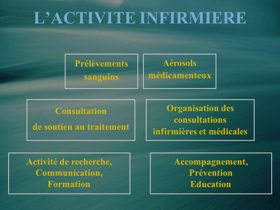 L'ACTIVITE INFIRMIERE