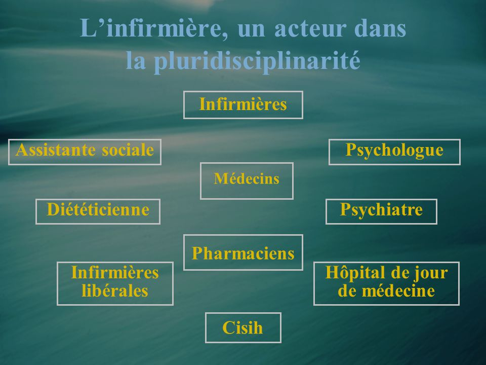 L'infirmière, un acteur dans la pluridisciplinarité