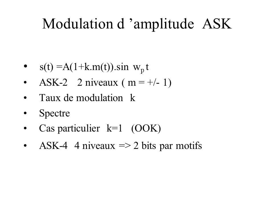 Modulation d 'amplitude ASK