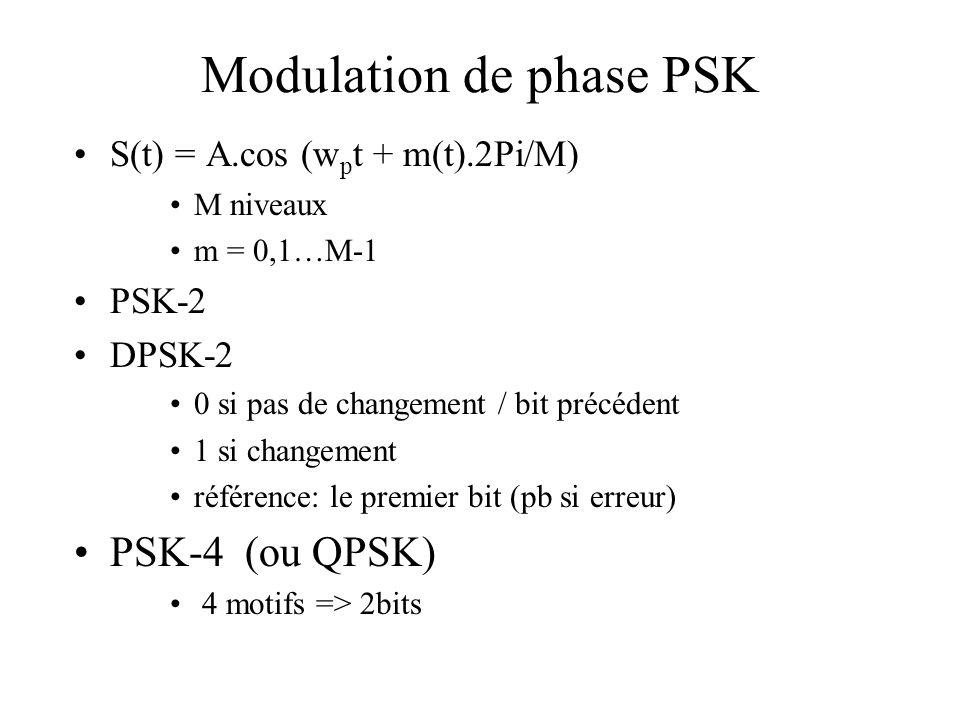 Modulation de phase PSK