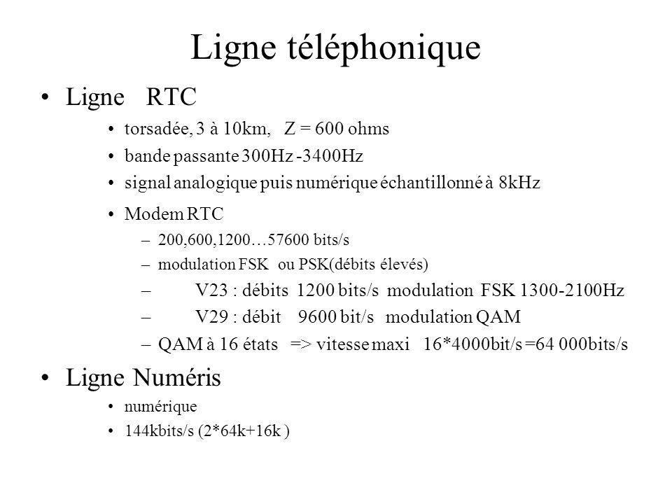 Ligne téléphonique Ligne RTC Ligne Numéris
