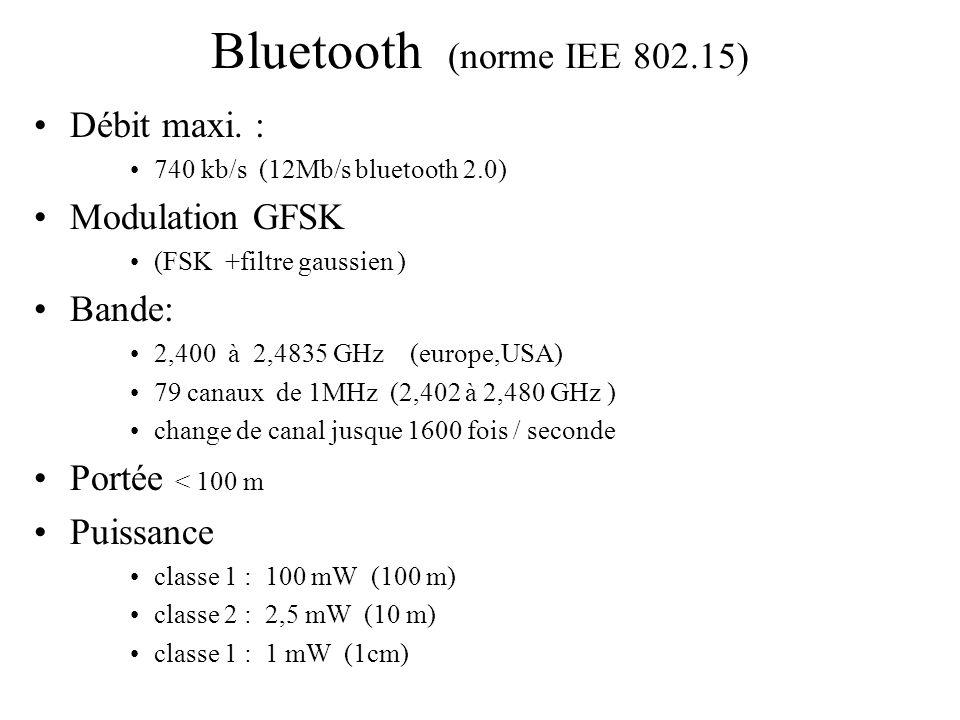 Bluetooth (norme IEE 802.15) Débit maxi. : Modulation GFSK Bande: