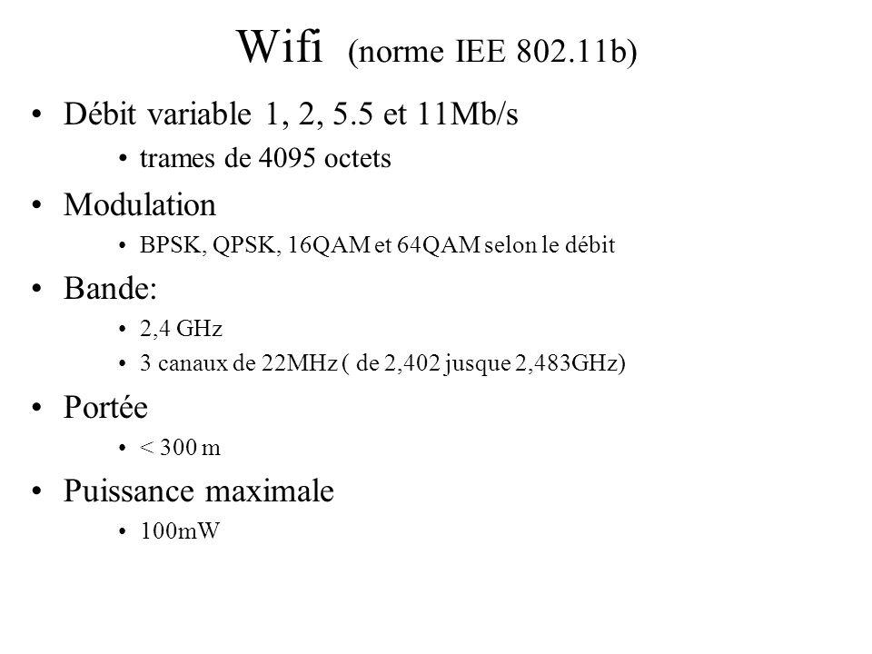 Wifi (norme IEE 802.11b) Débit variable 1, 2, 5.5 et 11Mb/s Modulation