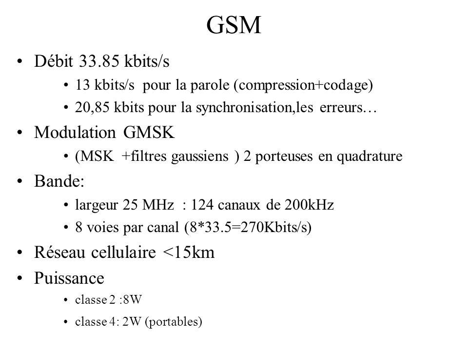 GSM Débit 33.85 kbits/s Modulation GMSK Bande: