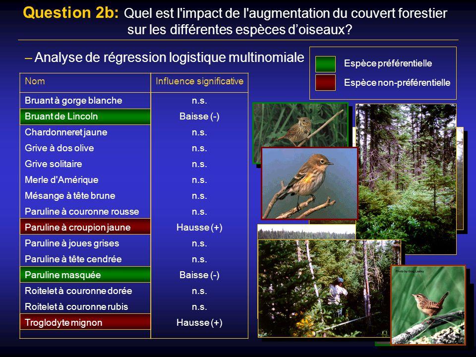 Question 2b: Quel est l impact de l augmentation du couvert forestier sur les différentes espèces d'oiseaux
