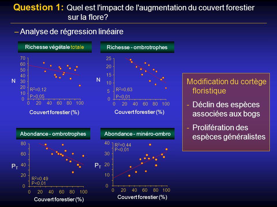 Question 1: Quel est l impact de l augmentation du couvert forestier sur la flore