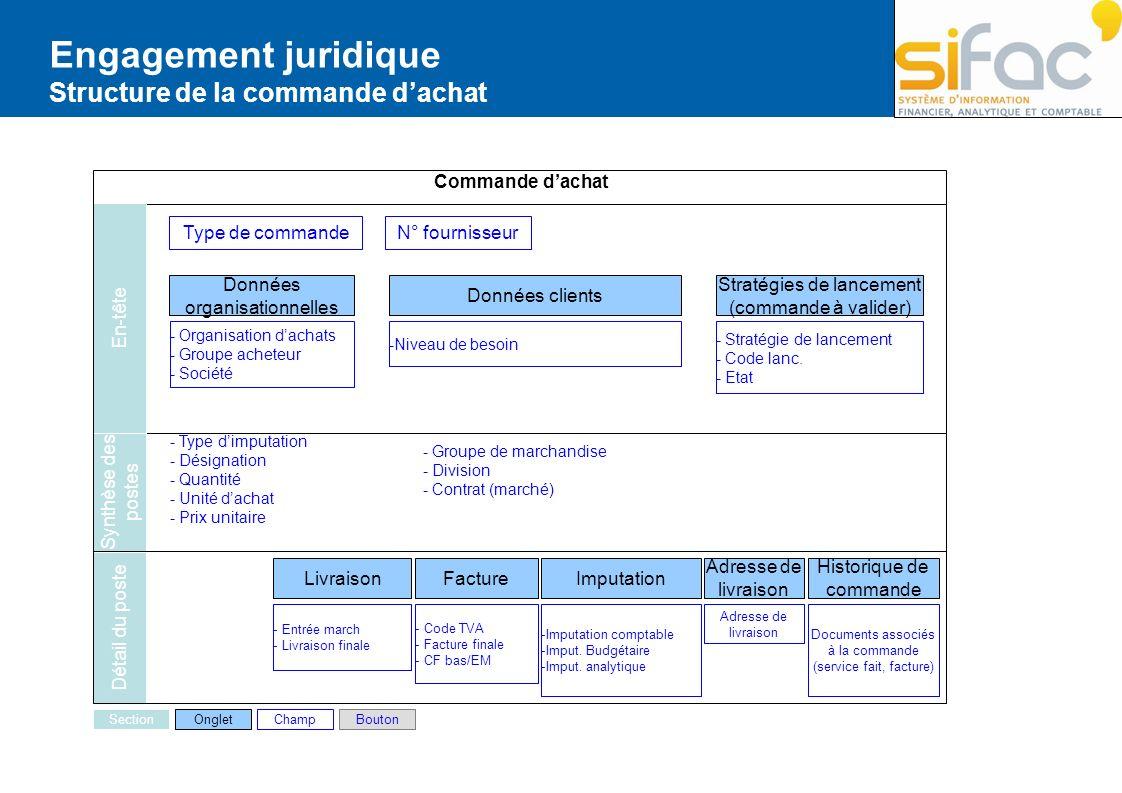 Engagement juridique Structure de la commande d'achat Commande d'achat