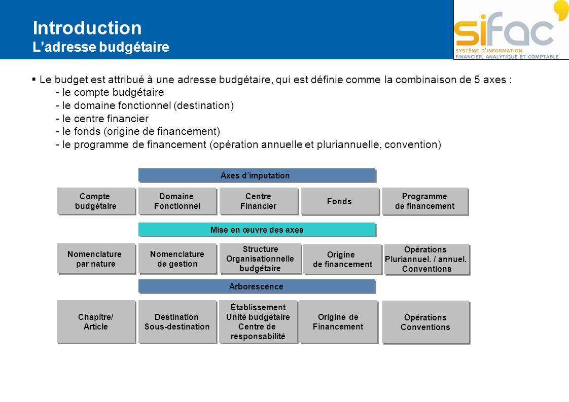 Structure Organisationnelle budgétaire