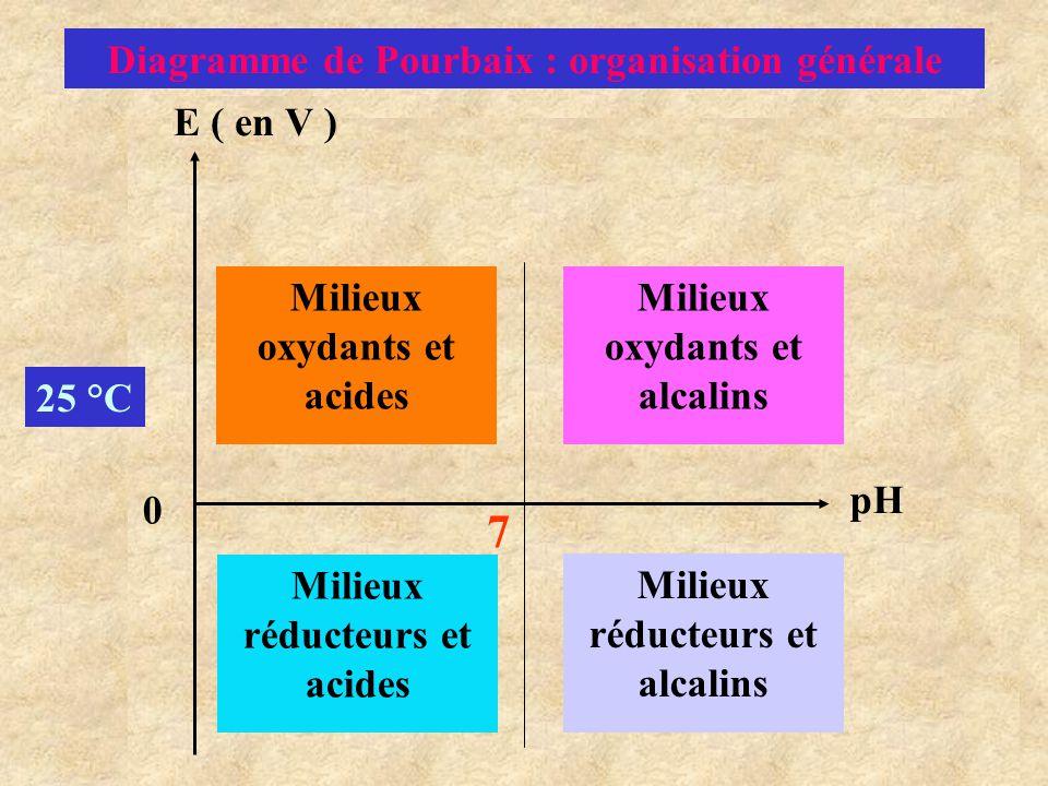 7 Diagramme de Pourbaix : organisation générale E ( en V )
