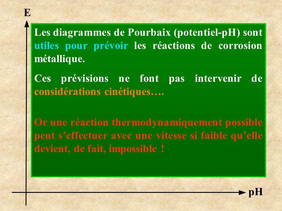 E Les diagrammes de Pourbaix (potentiel-pH) sont utiles pour prévoir les réactions de corrosion métallique.