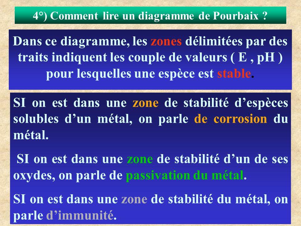 4°) Comment lire un diagramme de Pourbaix