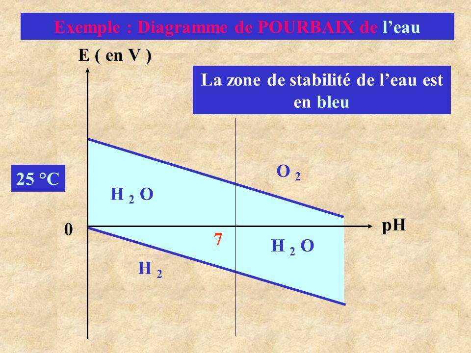Exemple : Diagramme de POURBAIX de l'eau
