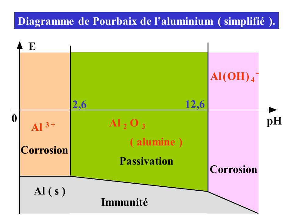 Diagramme de Pourbaix de l'aluminium ( simplifié ).