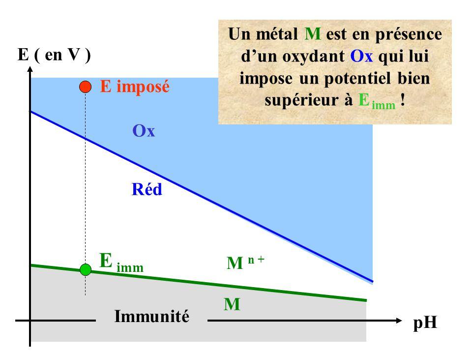 Un métal M est en présence d'un oxydant Ox qui lui impose un potentiel bien supérieur à E imm !