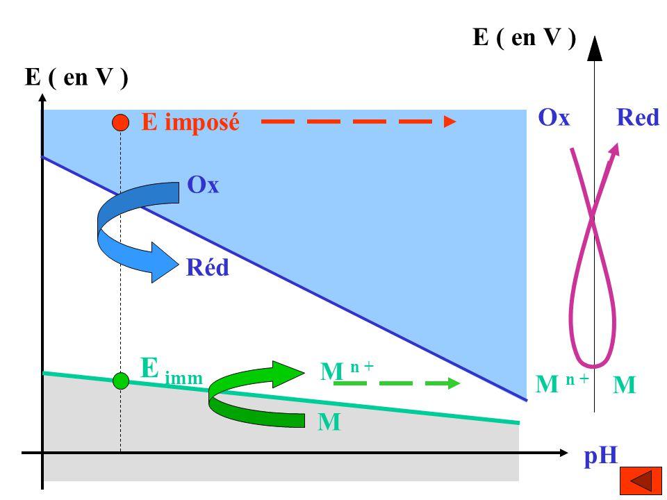 E ( en V ) E ( en V ) Ox Red E imposé Ox Réd E imm M n + M n + M M pH