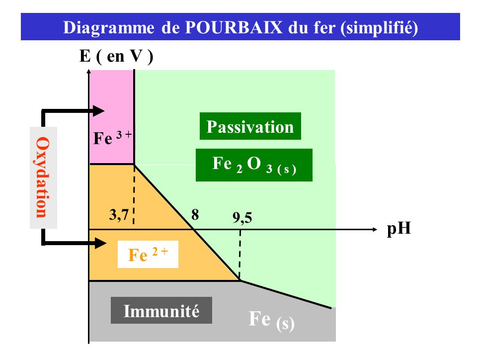 Diagramme de POURBAIX du fer (simplifié)