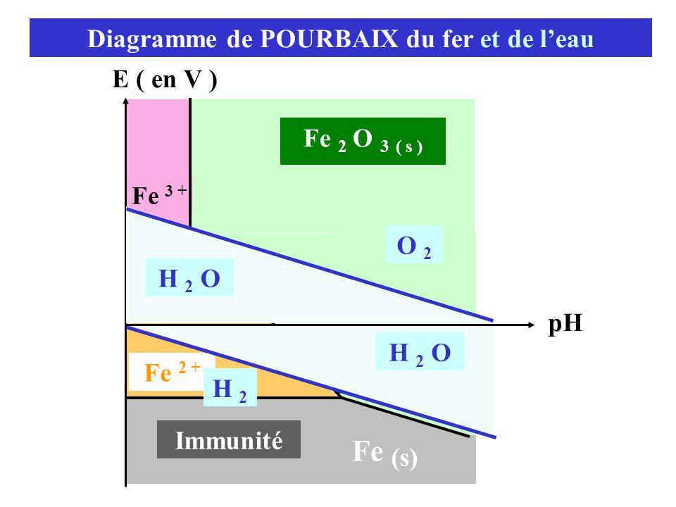 Diagramme de POURBAIX du fer et de l'eau