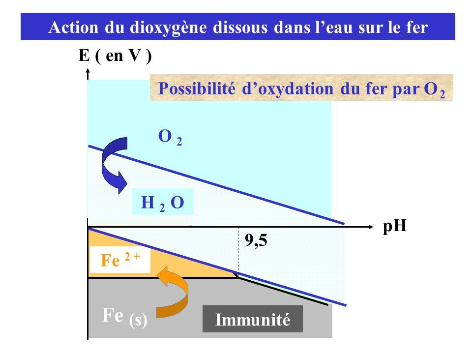 Fe Action du dioxygène dissous dans l'eau sur le fer E ( en V )
