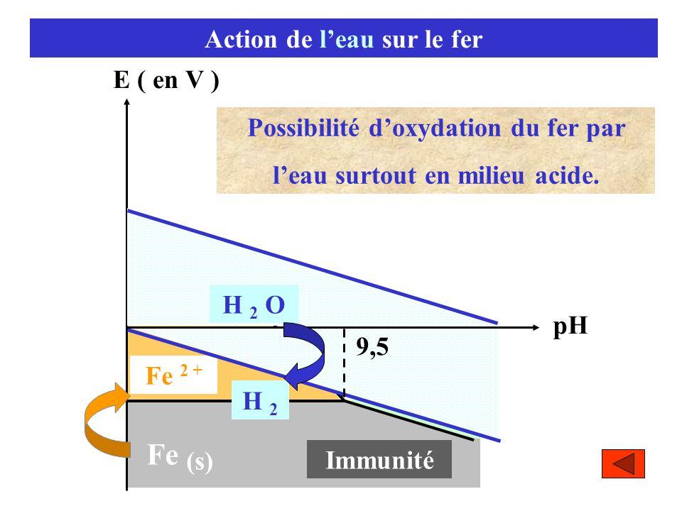 Fe Action de l'eau sur le fer E ( en V )