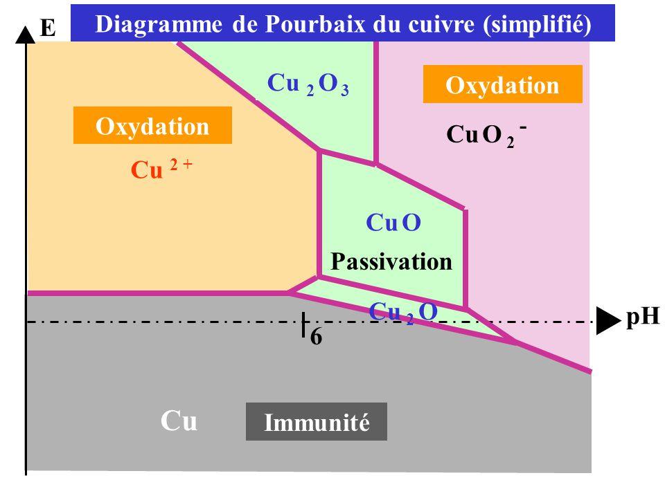 Diagramme de Pourbaix du cuivre (simplifié)