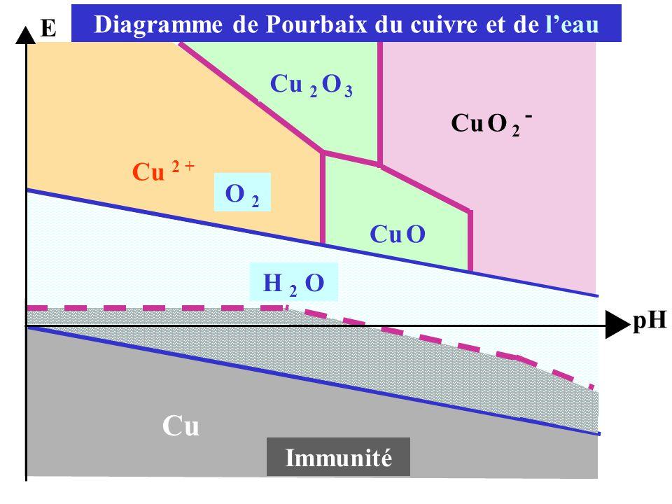 Diagramme de Pourbaix du cuivre et de l'eau