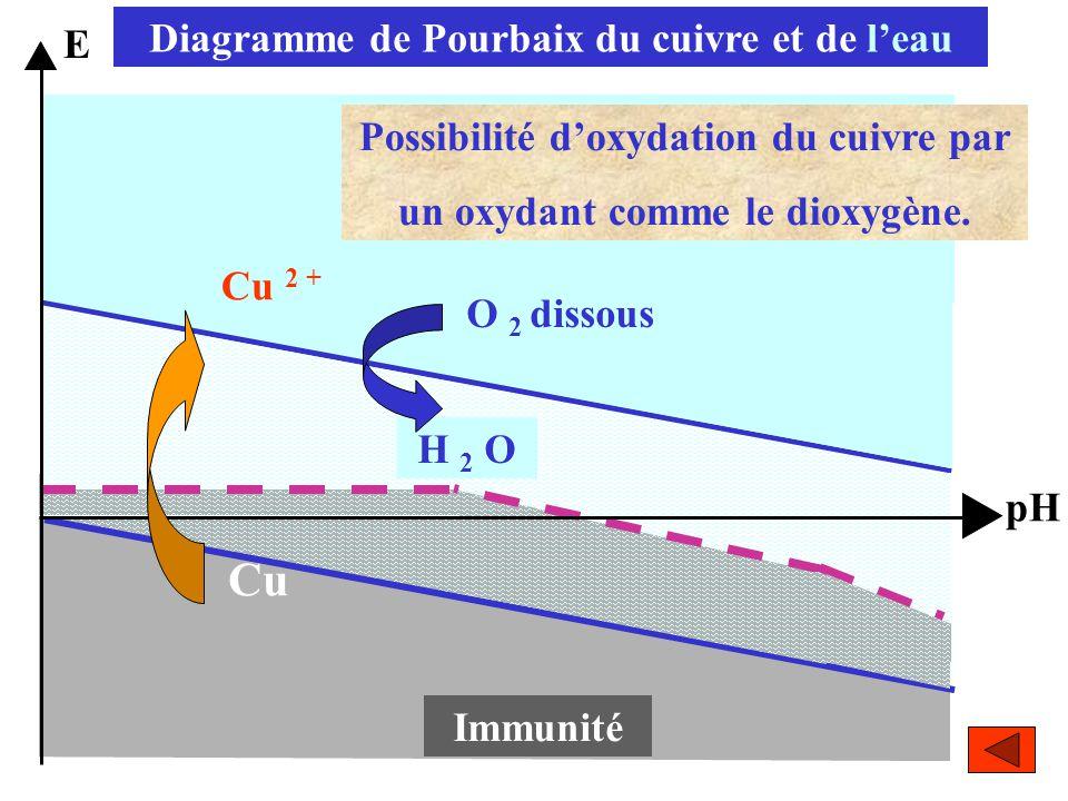 Cu Diagramme de Pourbaix du cuivre et de l'eau E