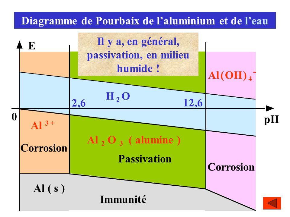 Diagramme de Pourbaix de l'aluminium et de l'eau