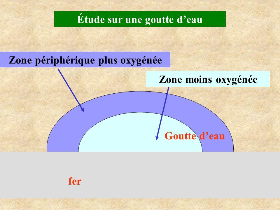 Étude sur une goutte d'eau Zone périphérique plus oxygénée