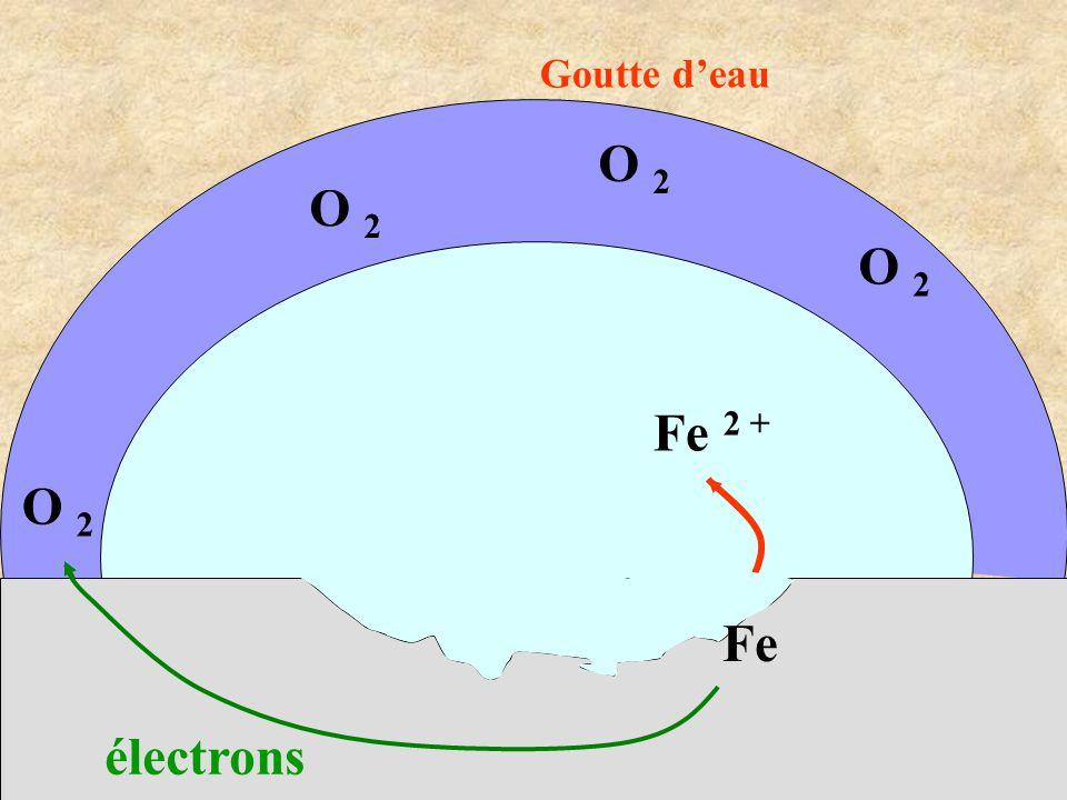 Goutte d'eau O 2 O 2 O 2 Fe 2 + O 2 Fe électrons