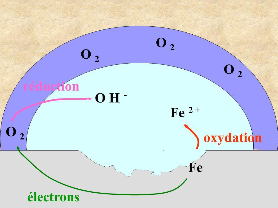O 2 O 2 O 2 réduction O H - Fe 2 + O 2 oxydation Fe électrons