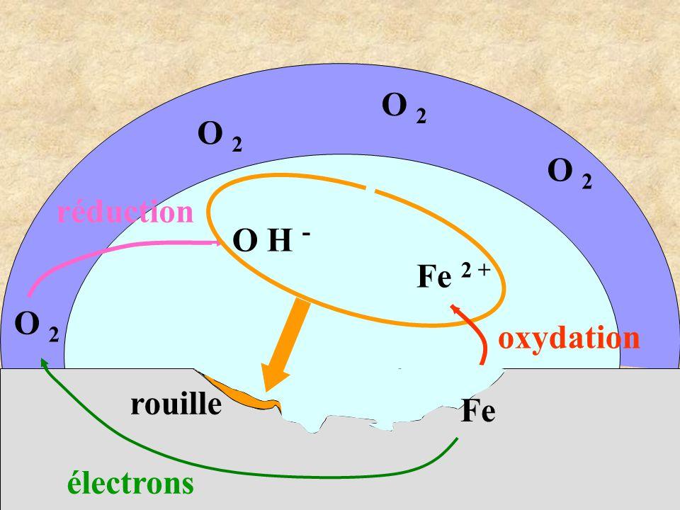 O 2 O 2 O 2 réduction O H - Fe 2 + O 2 oxydation rouille Fe électrons