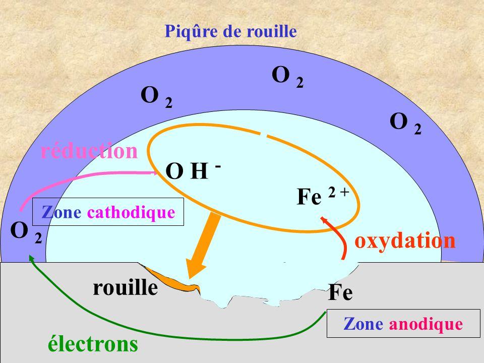O 2 O 2 O 2 réduction O H - O 2 oxydation rouille électrons