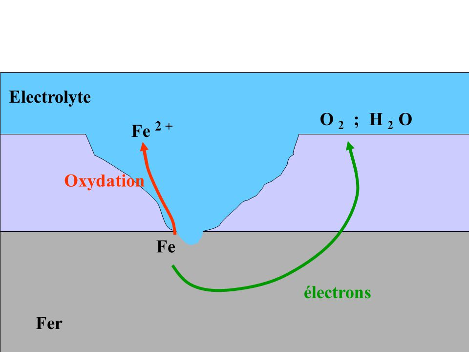 Electrolyte O 2 ; H 2 O Fe 2 + Oxydation Fe électrons Fer