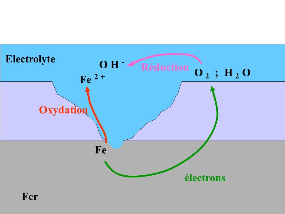Electrolyte O H - Réduction O 2 ; H 2 O Fe 2 + Oxydation Fe électrons Fer