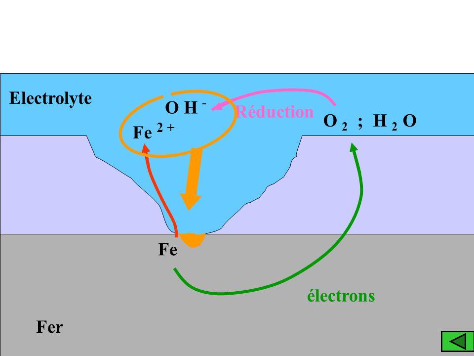 Electrolyte O H - Réduction O 2 ; H 2 O Fe 2 + Fe électrons Fer
