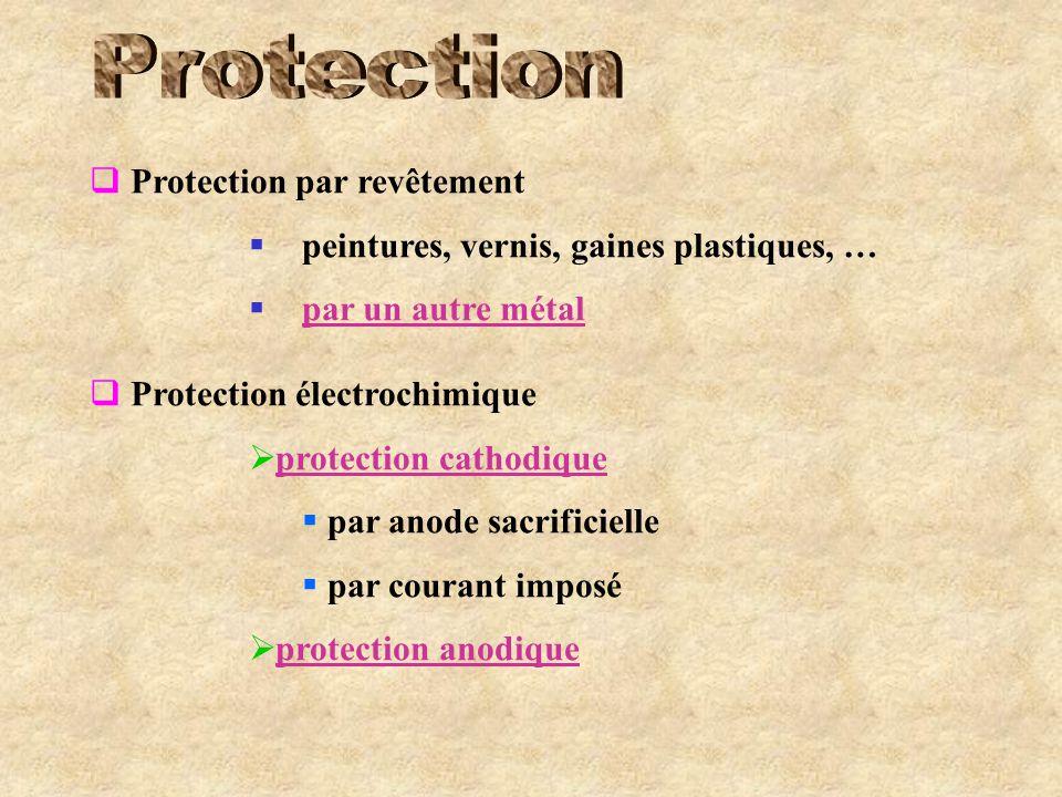 Protection Protection par revêtement