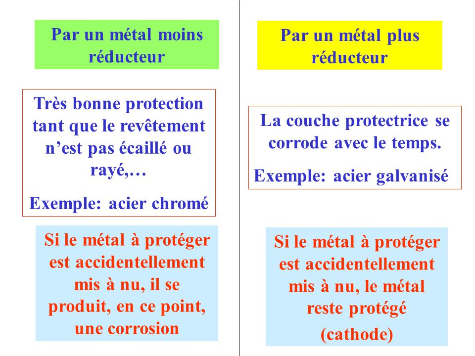 Par un métal moins réducteur Par un métal plus réducteur